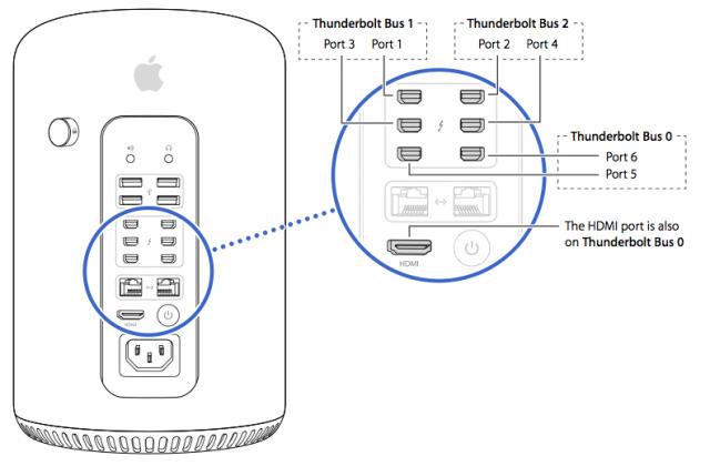 HT5918-macpro-multipledisplay_ports-001-en