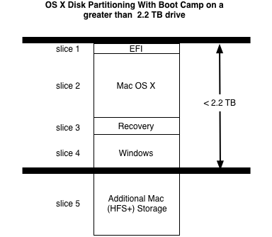 Issue-with-3-TB-or-larger-Hard-Drive-sizes